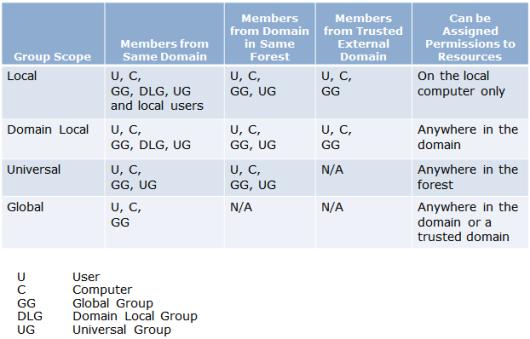Administración de grupos en Windows 2008 R2