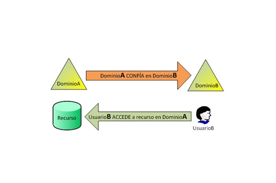 Relación de confianza entre dominios